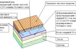 Схема гидроизоляции пола ванной комнаты