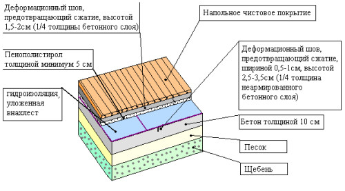Схема гидроизоляции пола в ванной