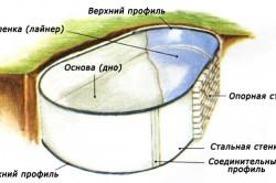 Схема гидроизоляции стальной чаши бассейна пленкой