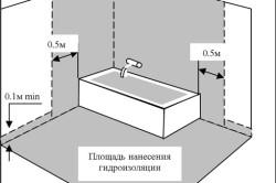 Схема нанесения полимерной гидроизоляции