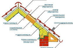 Схема подготовки к монтажу теплоизоляции