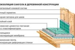 Схема гидроизоляции санузла в деревянном доме