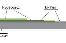 Устройство гидроизоляции между срубом и фундаментом в бане