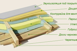 Схема гидроизоляции пола на этапе строительства