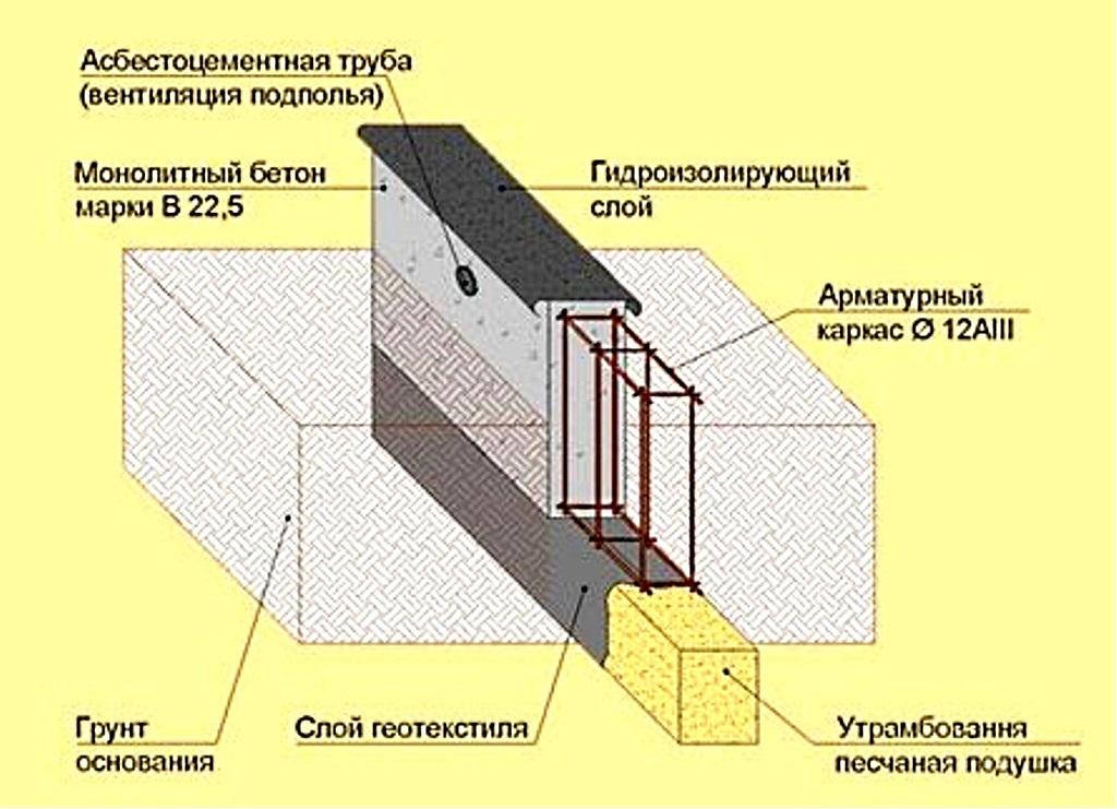 Гидроизоляция фундамент рубероид видео наливные полы ivsil tie-rod-iii