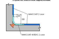 Устройство обмазочной гидроизоляции