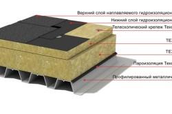 Схема теплоизоляции плоской кровли