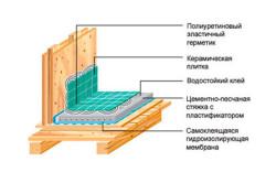 Схема гидроизоляции ванной комнаты в деревянном доме
