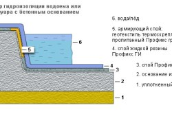 Схема гидроизоляции бассейна жидкой резиной