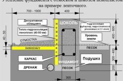 Схема утепления фундамента пенопластом