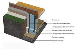 Схема утепления фундамента с помощью экструдированного пенополистирола