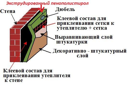 Схема утепления стен экструдированным пенополистиролом