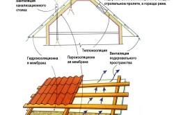 Схема циркуляции воздуха при утеплении скатной крыши