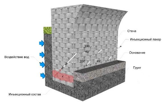 Отсечная гидроизоляция горизонтальная краска гидроизоляция для бетона