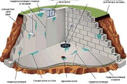 Источники влаги в подвале