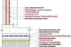 Наплавляемая однослойная система гидроизоляции фундамента от грунтовой влаги