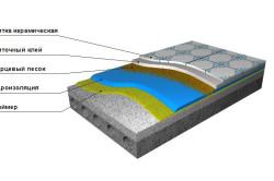 Схема цементно-полимерной гидроизоляции