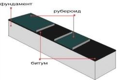 Схема гидроизоляции цоколя рубероидом