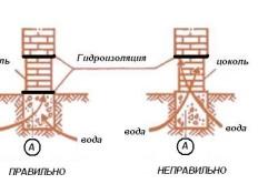 Гидроизоляция цоколя