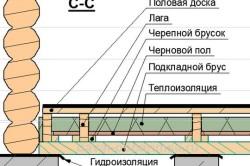 Схема гидроизоляции пола в бане