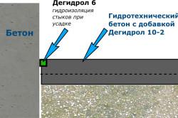 Схема гидроизоляции пола с применением дегидрола
