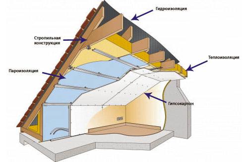 Схема конструкции утепления крыши