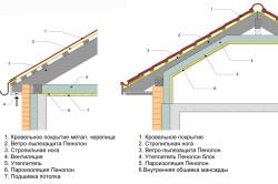 Схема мантажа пароизоляции потолка