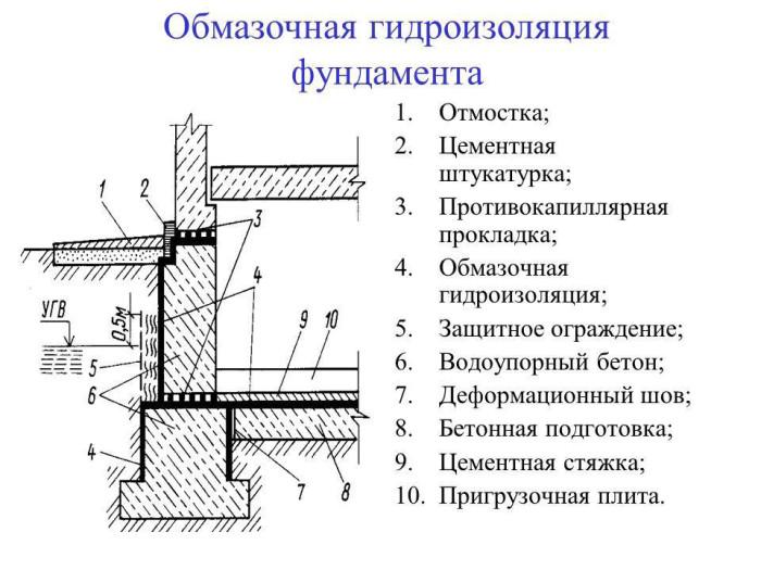 Вертикальная гидроизоляция битум валик для декоративной покраски стен продажа