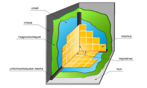 Схема окрасочной гидроизоляции
