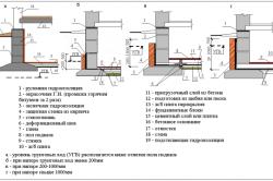 Схема основных видов гидроизоляции