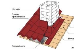 Схема отделки фартука крыши металлочерепицей