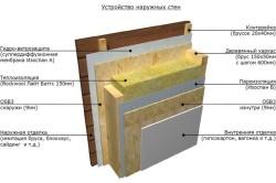 Схема пароизоляции стен изнутри