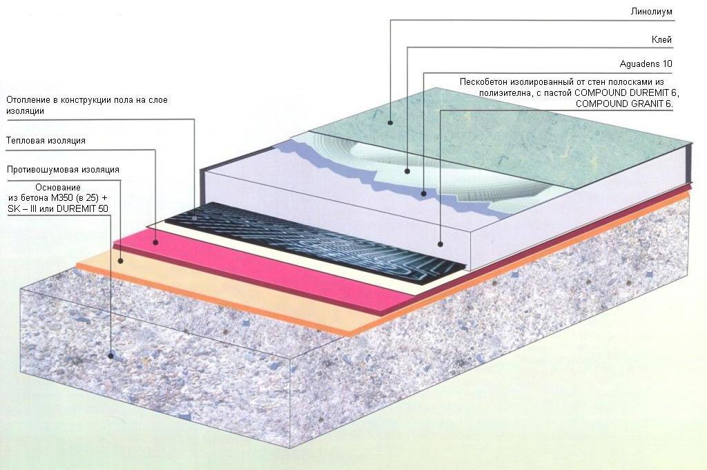 Гидроизоляция под стяжкой готовые шпатлевки для внутренних рабо
