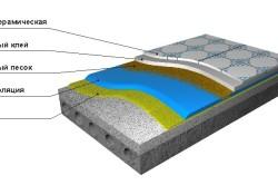 Схема устройства гидроизоляции пола под плитку