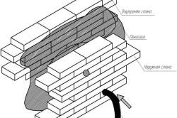 Схема устройства пароизоляции кирпичной стены