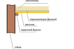 Схема устройства пароизоляции парилки алюминиевой фольгой