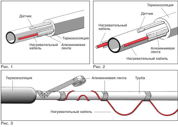 Схема устройства утеплённых водопроводных труб