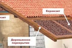 Схема утепления кровли керамзитом