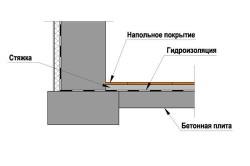 Схема заливки пола в погребе