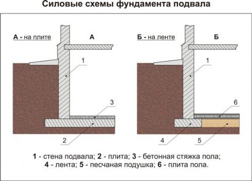 Парогидроизоляция цокольного этажа самонивелирующийся наливной пол классик
