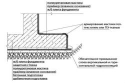 Устройство гидроизоляции фундамента с помощью мастики