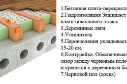 Схема пирога утепления бетонного пола