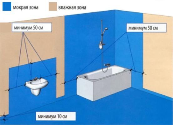 Гидроизоляция гипсокартона изоляционные материалы и конструкции пожарный сертификат на наливной пол флорпол 130