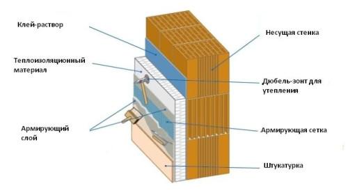 Схема утепления фасада изоляционными плитами