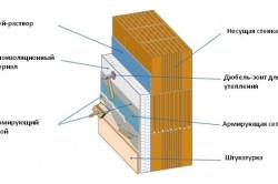 Схема внешнего утепления фасада
