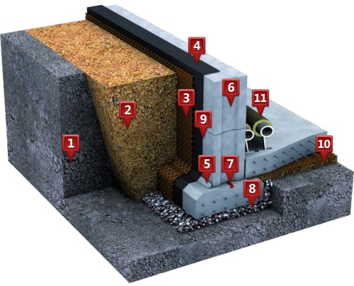 Схема гидроизоляции фундамента с применением битумной мастики