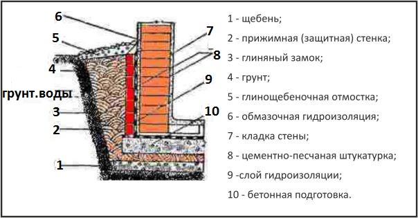 Гидроизоляция фундамента расход пропана сертификат аэродромная мастика мбр-г-шм-75 (герметизирующая для швов аэродромных покрытий)