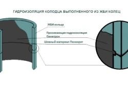 Гидроизоляция колодца выполненного из жби колец