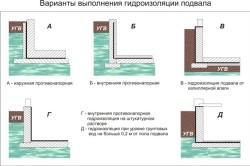 Схема вариантов гидроизоляции цоколя.