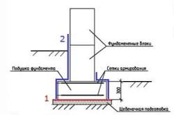 Схема горизонтальной гидроизоляции